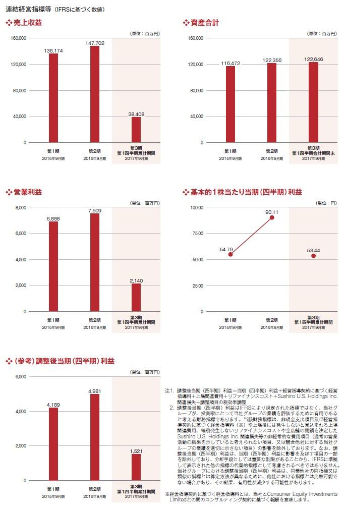 スシローグローバルホールディングスの経営指標グラフ