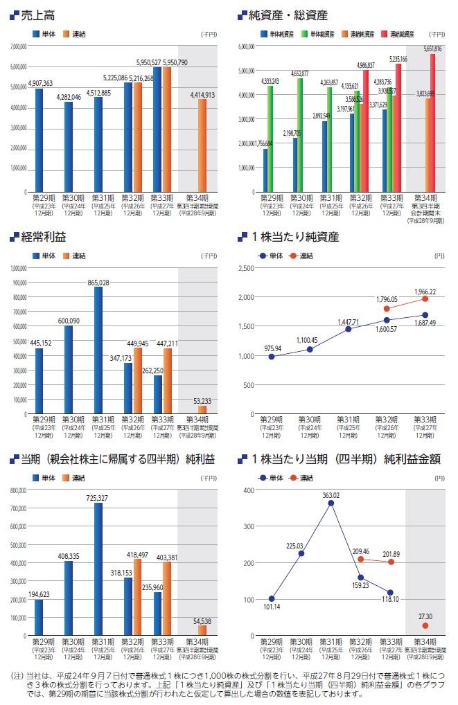 ズームの経営指標グラフ