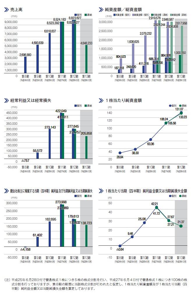 ネットマーケティングの経営指標グラフ