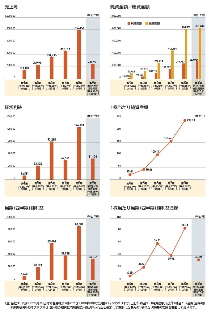 テモナの経営指標グラフ