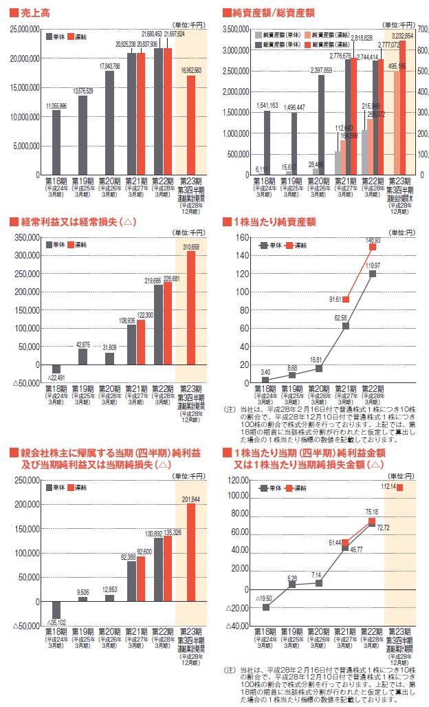 旅工房の経営指標グラフ