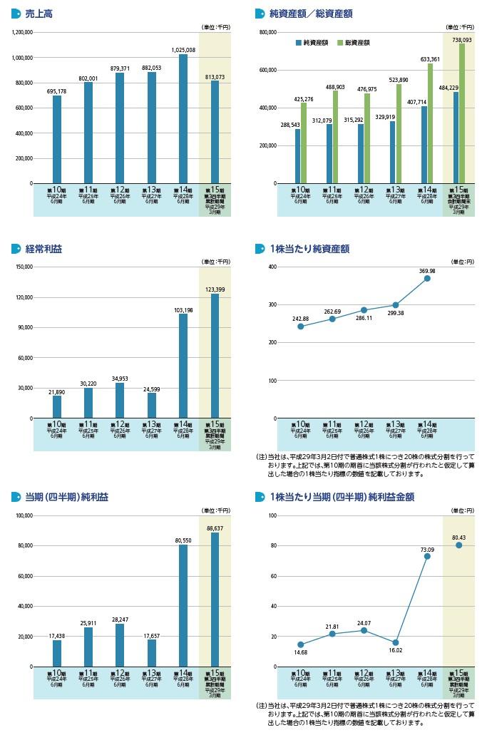 ビーブレイクシステムズの経営指標グラフ