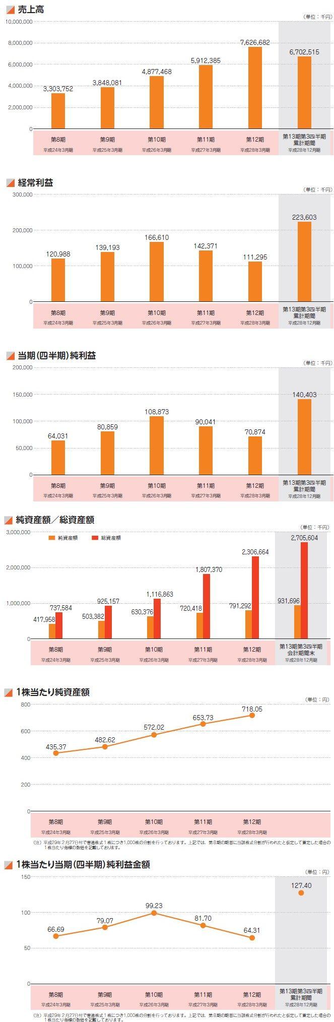 ディーエムソリューションズの経営指標グラフ