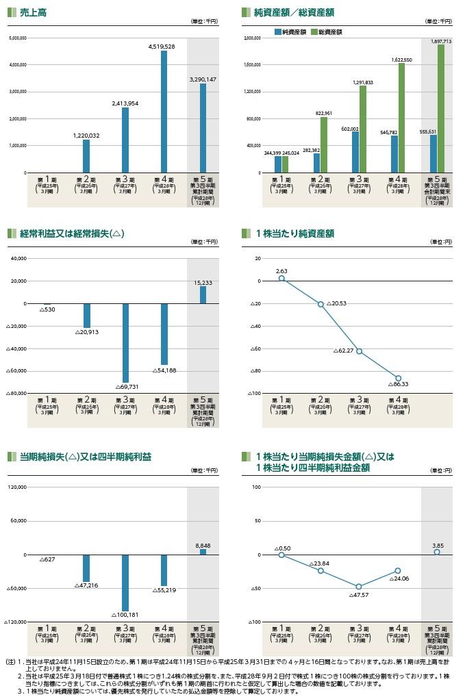 Fringe81の経営指標グラフ