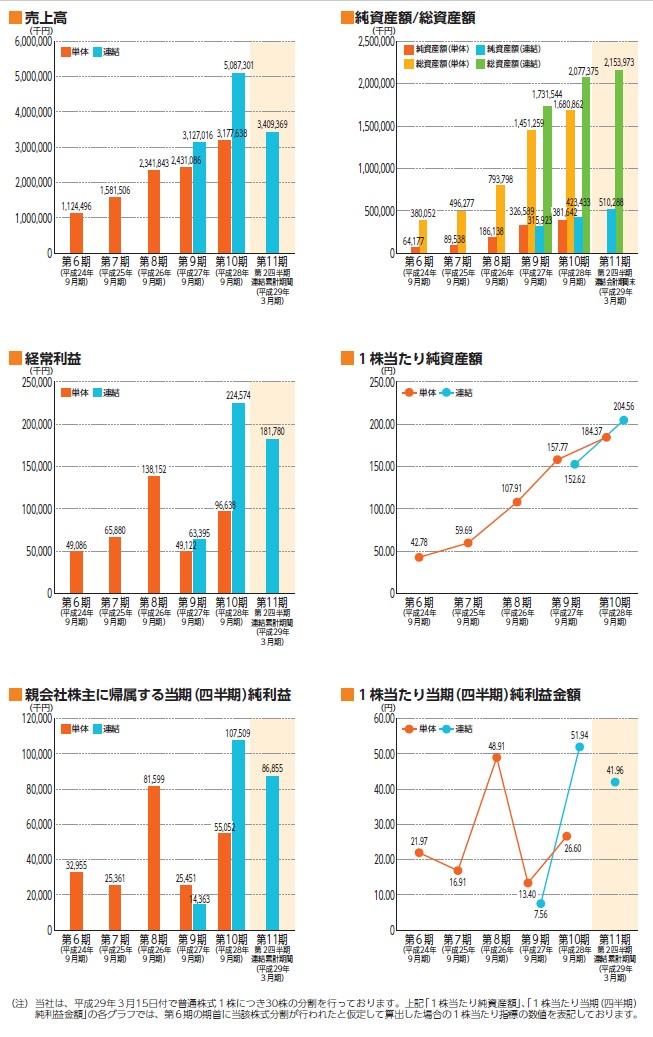 ツナグ・ソリューションズの経営指標グラフ