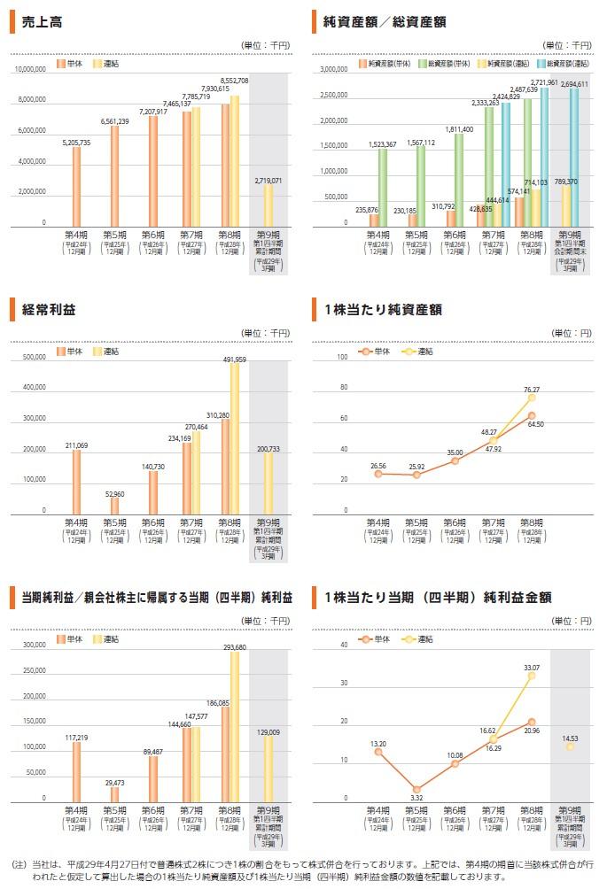 ソウルドアウトの経営指標グラフ