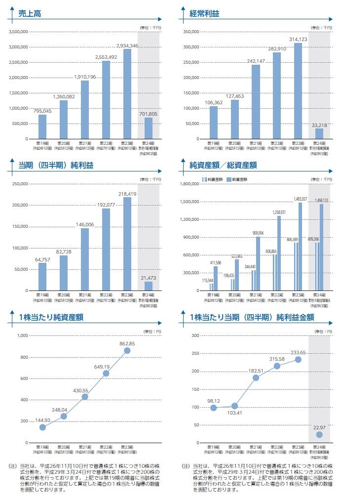 ユニフォームネクストの経営指標グラフ