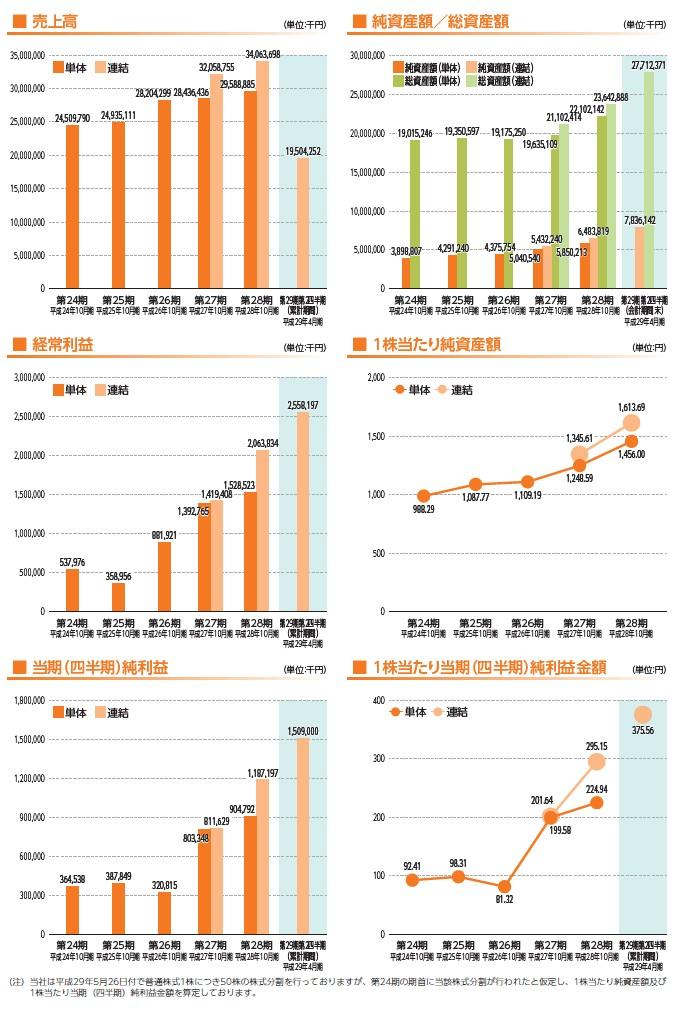 ジェイ・エス・ビーの経営指標グラフ