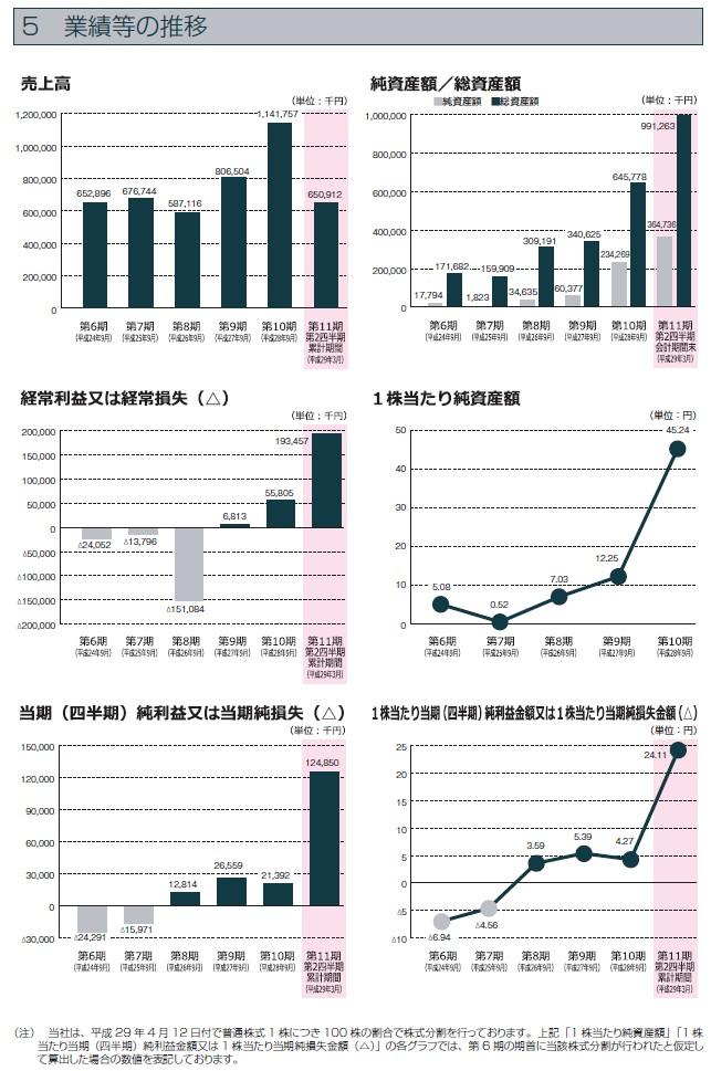 シェアリングテクノロジーの経営指標グラフ