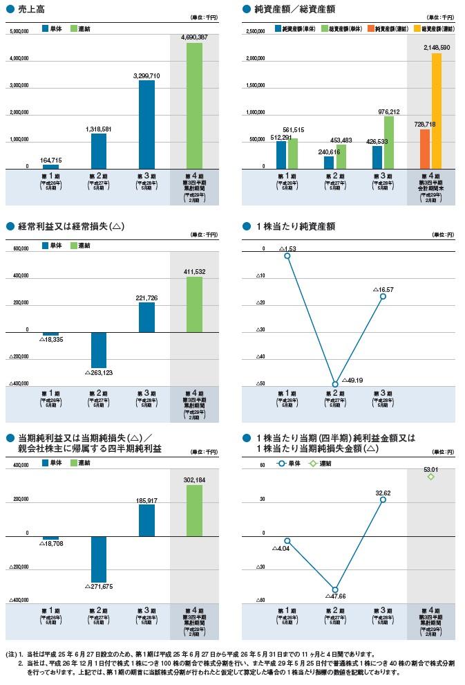 UUUMの経営指標グラフ