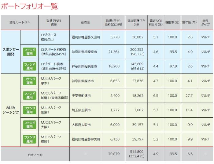 三菱地所物流リート投資法人の経営指標グラフ