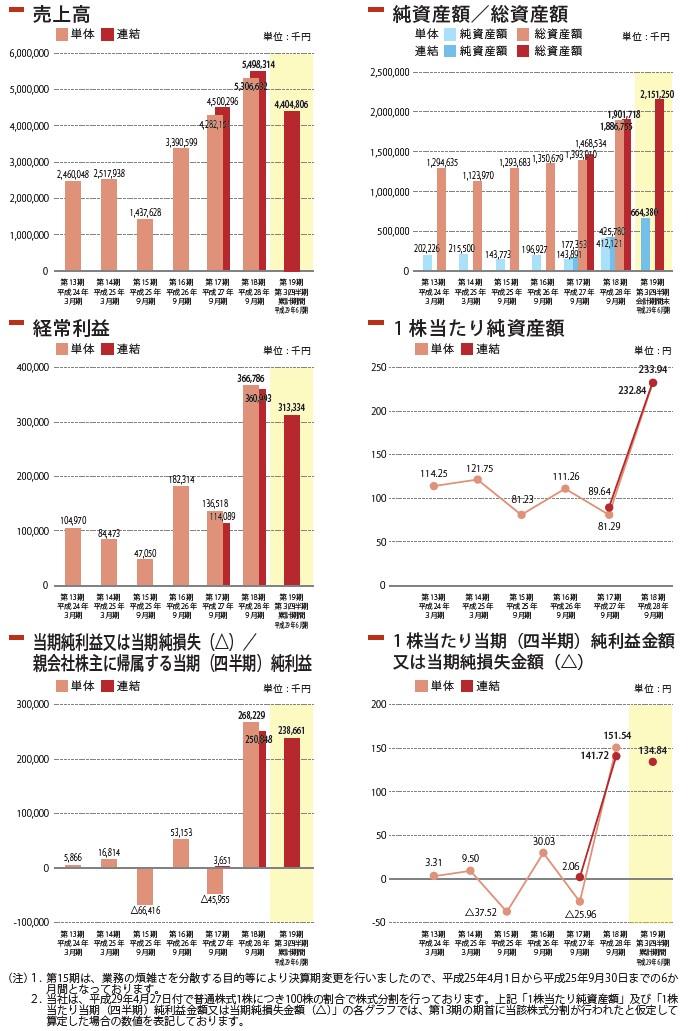 エスユーエスの経営指標グラフ