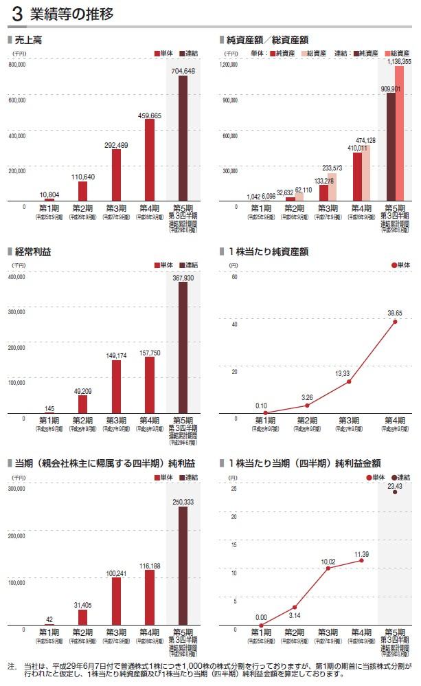 PKSHATechnologyの経営指標グラフ