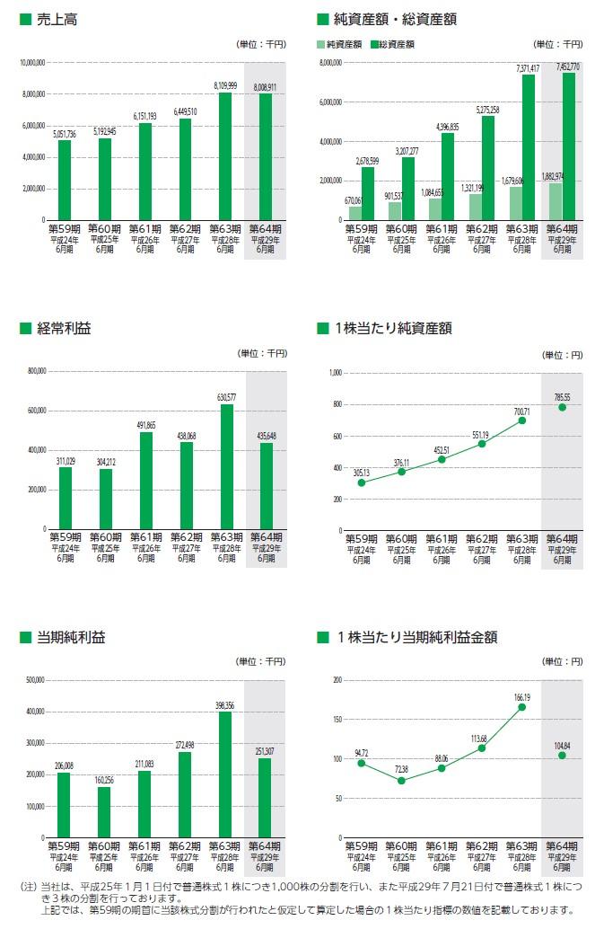 壽屋の経営指標グラフ