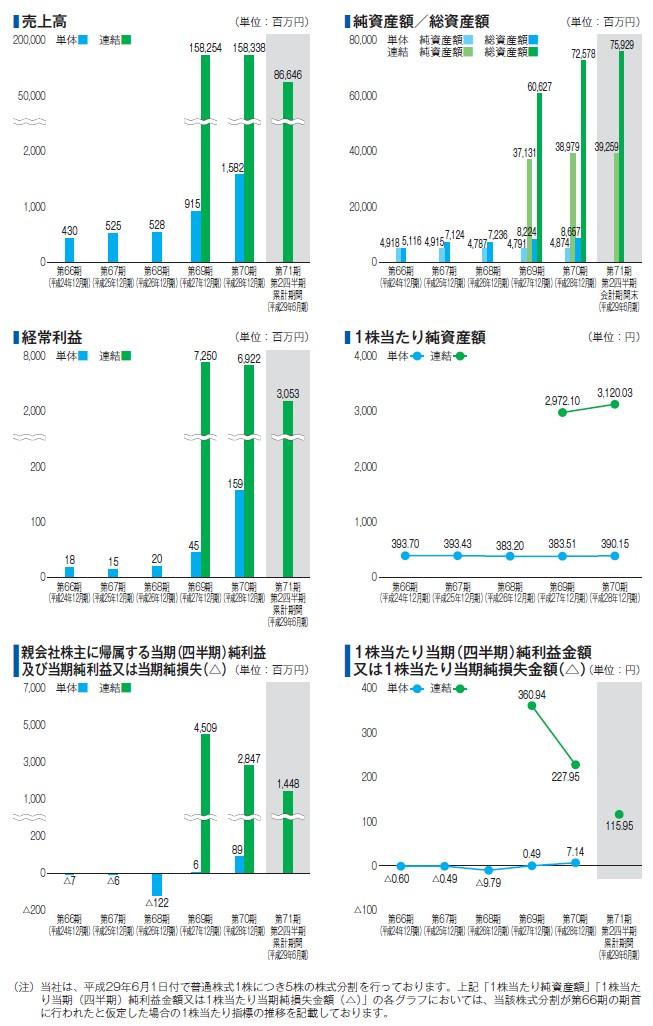 西本Wismettacホールディングスの経営指標グラフ
