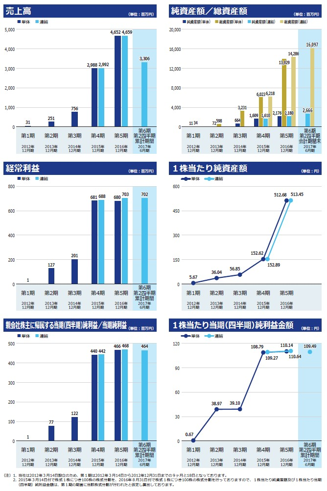 ロードスターキャピタルの経営指標グラフ