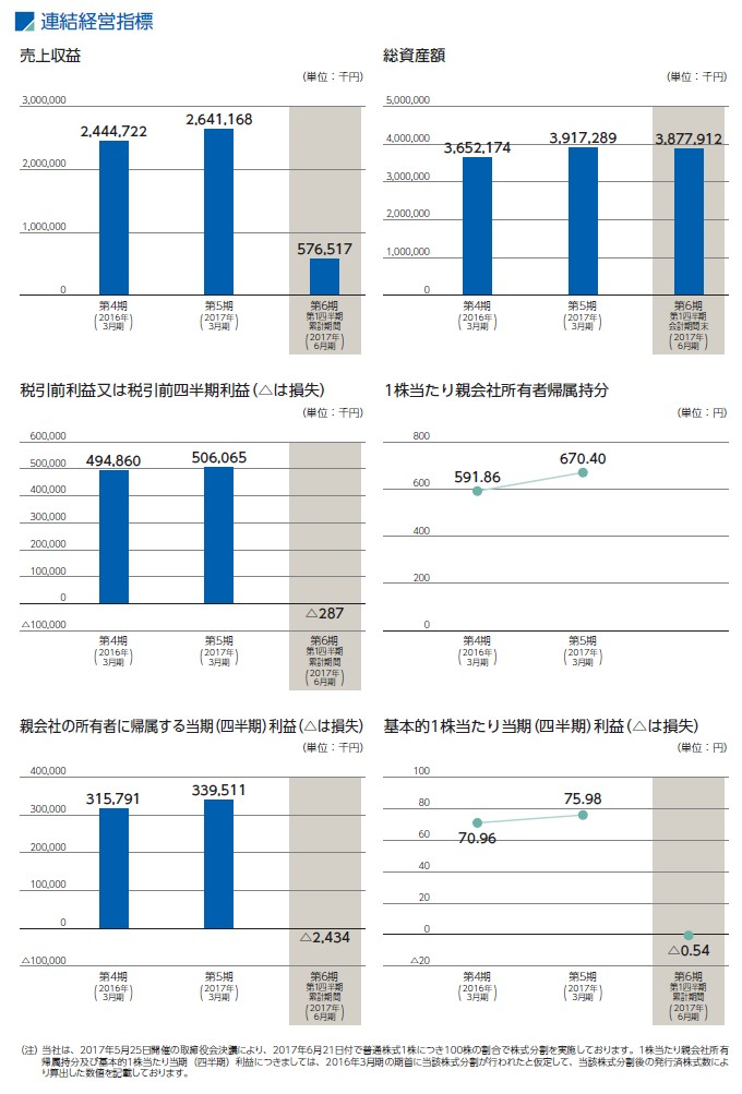 MS&Consultingの経営指標グラフ