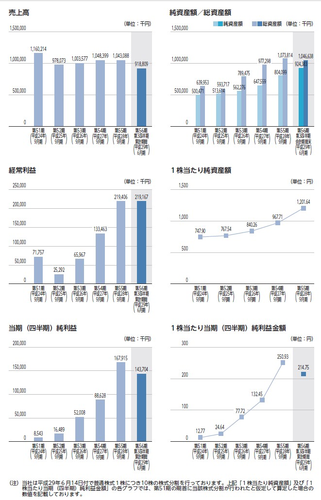大阪油化工業の経営指標グラフ