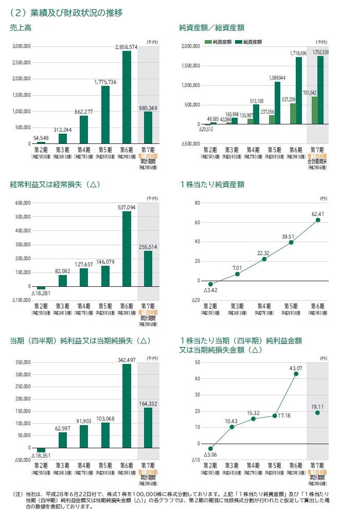 ウェルビーの経営指標グラフ