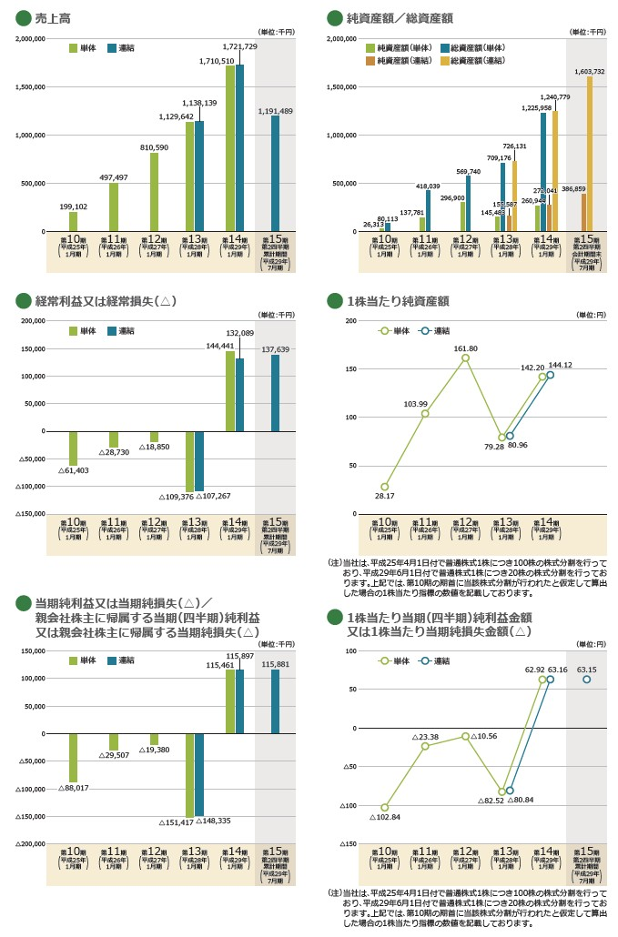 SKIYAKIの経営指標グラフ