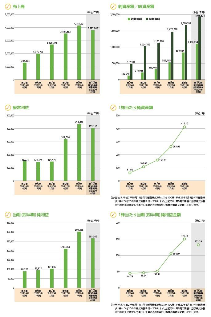 シルバーライフの経営指標グラフ