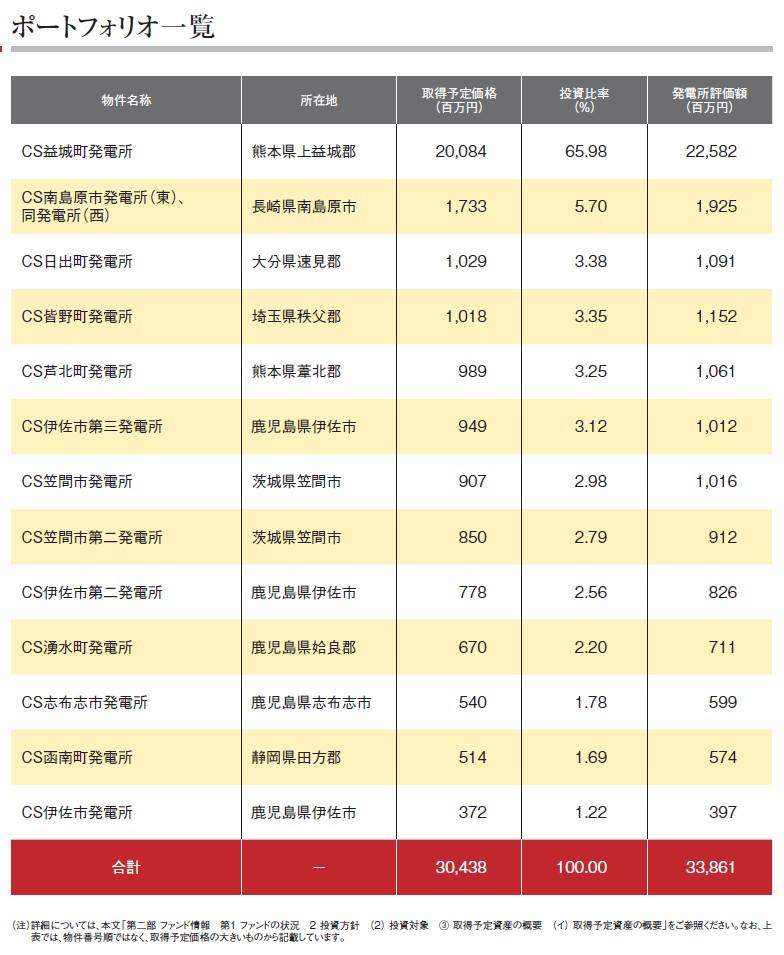 カナディアン・ソーラー・インフラ投資法人の経営指標グラフ