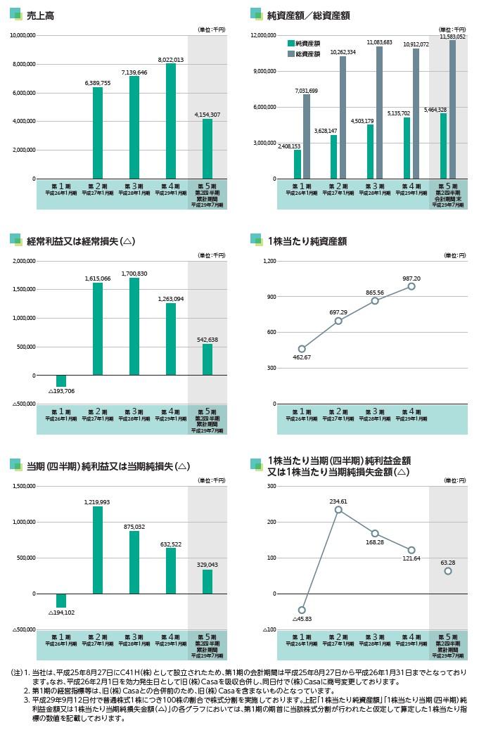 Casaの経営指標グラフ