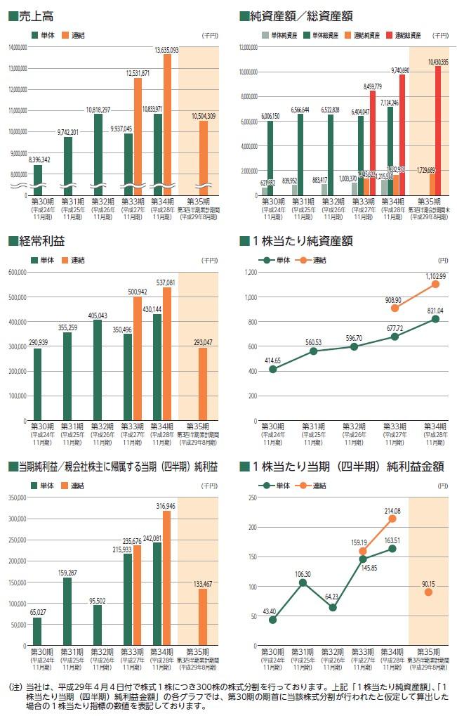 シー・エス・ランバーの経営指標グラフ