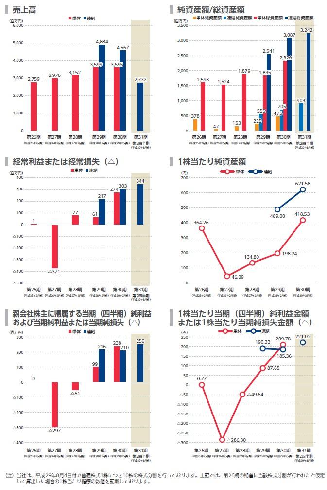 幸和製作所の経営指標グラフ