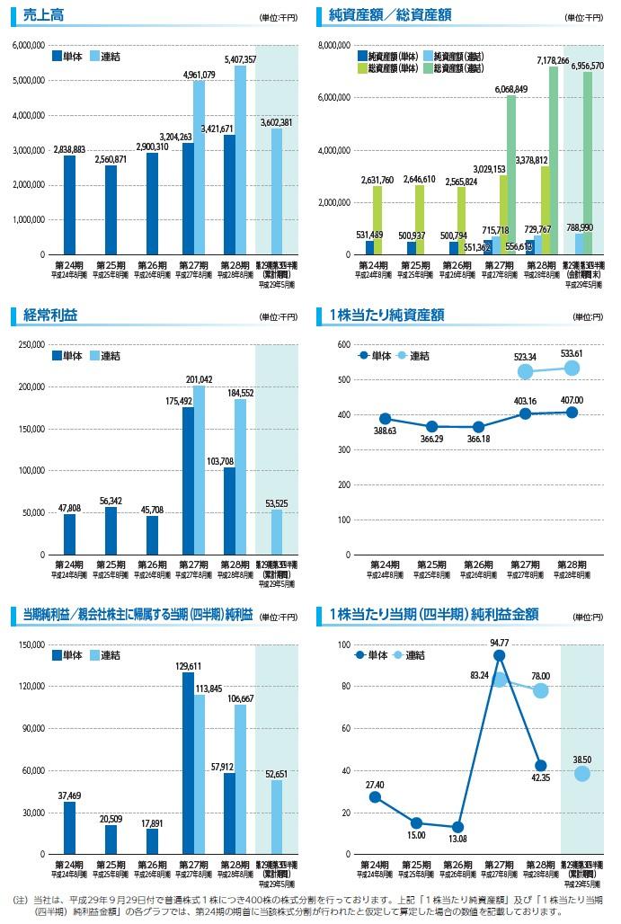 ポエックの経営指標グラフ