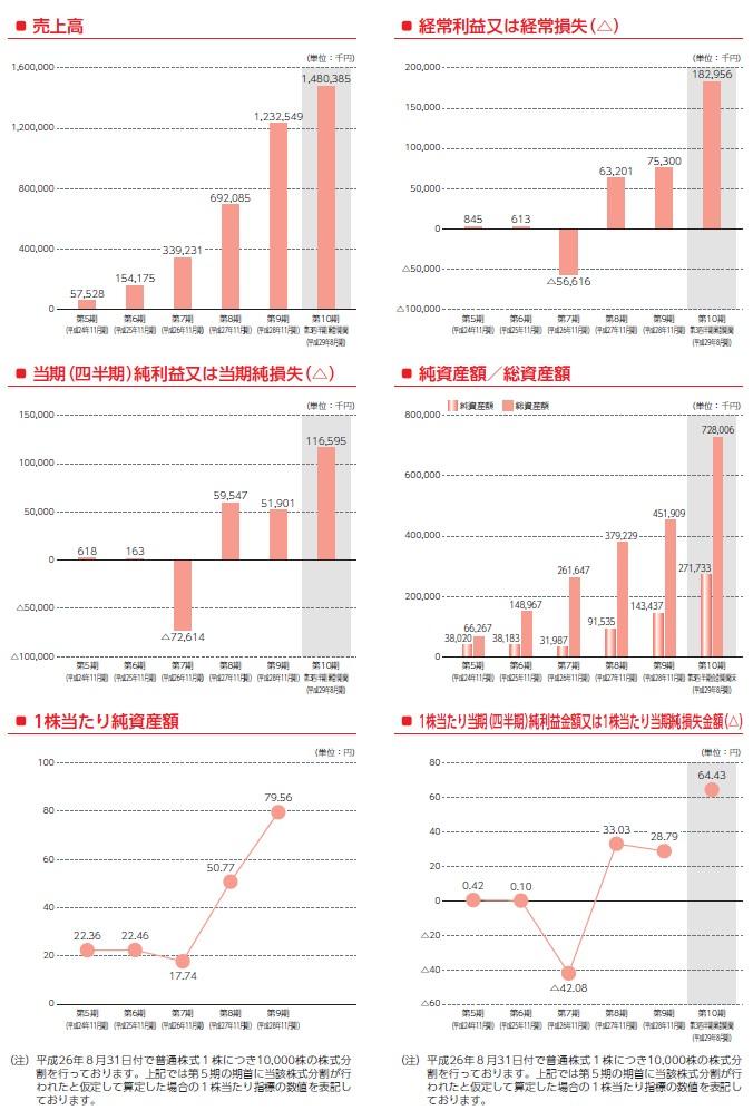 クックビズの経営指標グラフ