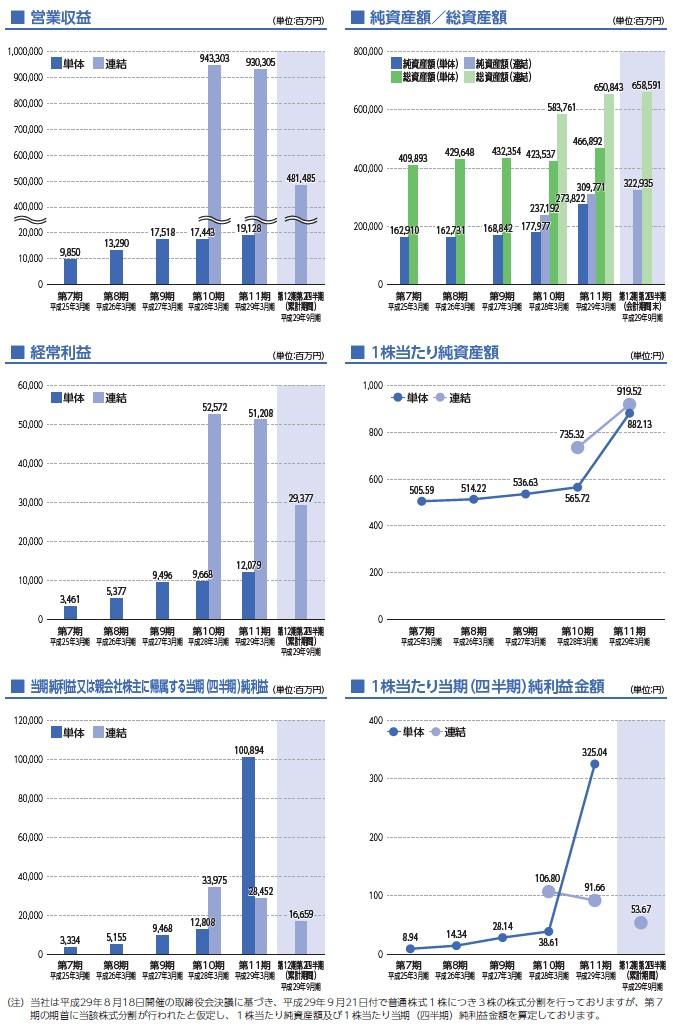 SGホールディングスの経営指標グラフ