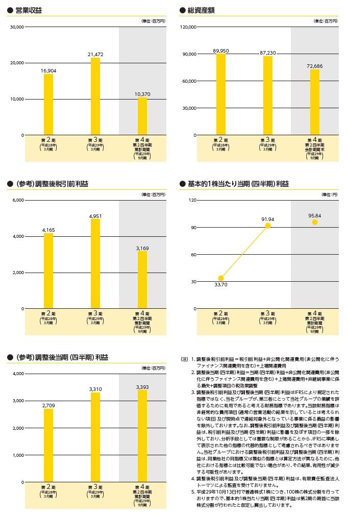 アルヒの経営指標グラフ