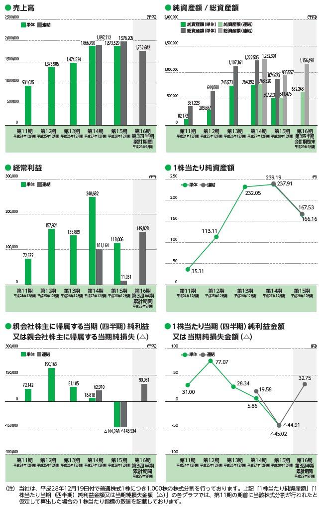 エル・ティー・エスの経営指標グラフ