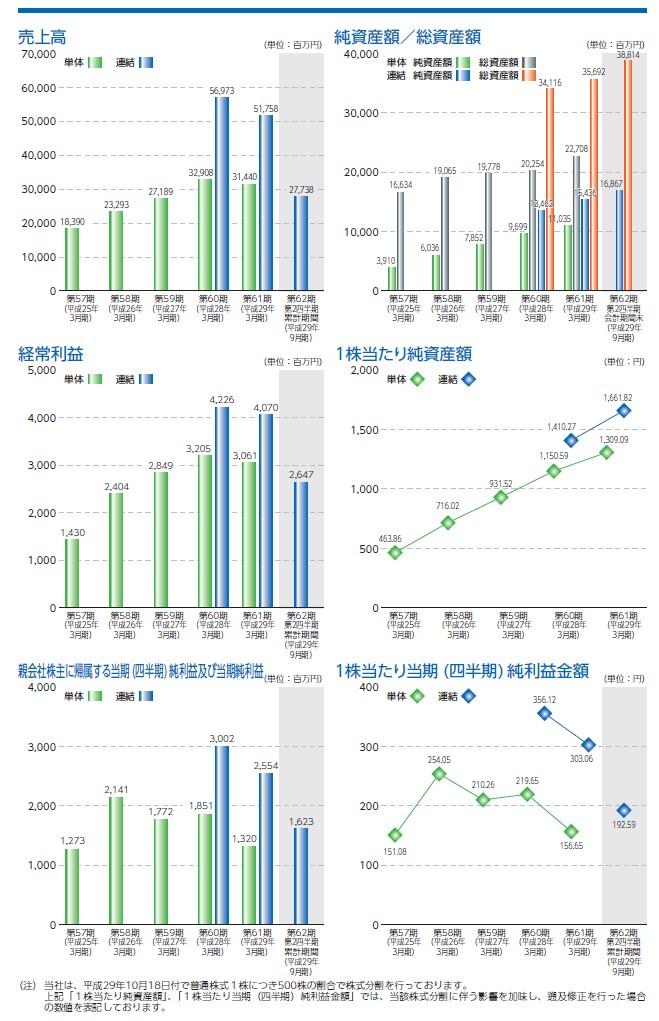 マツオカコーポレーションの経営指標グラフ
