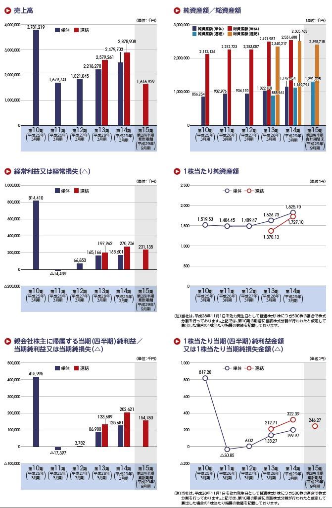 ヴィスコ・テクノロジーズの経営指標グラフ