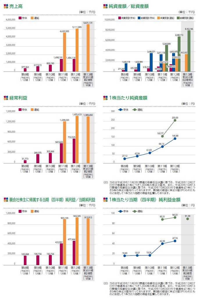 HANATOURJAPANの経営指標グラフ