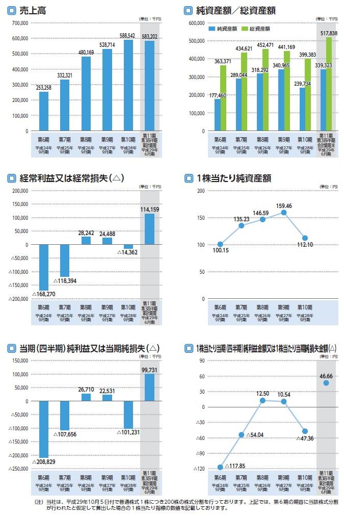 ナレッジスイートの経営指標グラフ