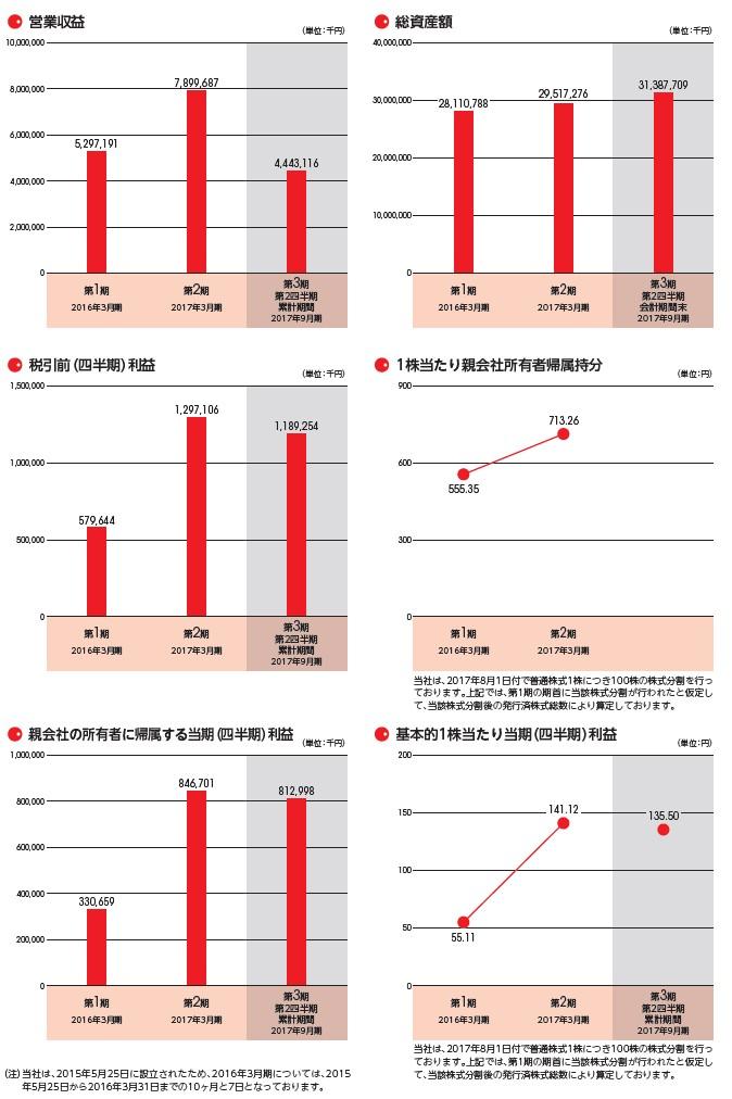 プレミアグループの経営指標グラフ