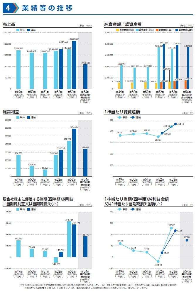 ミダックの経営指標グラフ