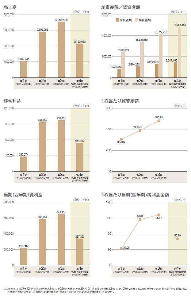 ABホテルの経営指標グラフ