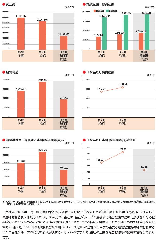 オプティマスグループの経営指標グラフ