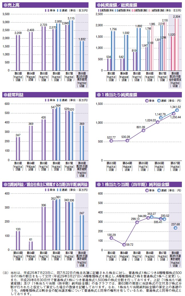世紀の経営指標グラフ