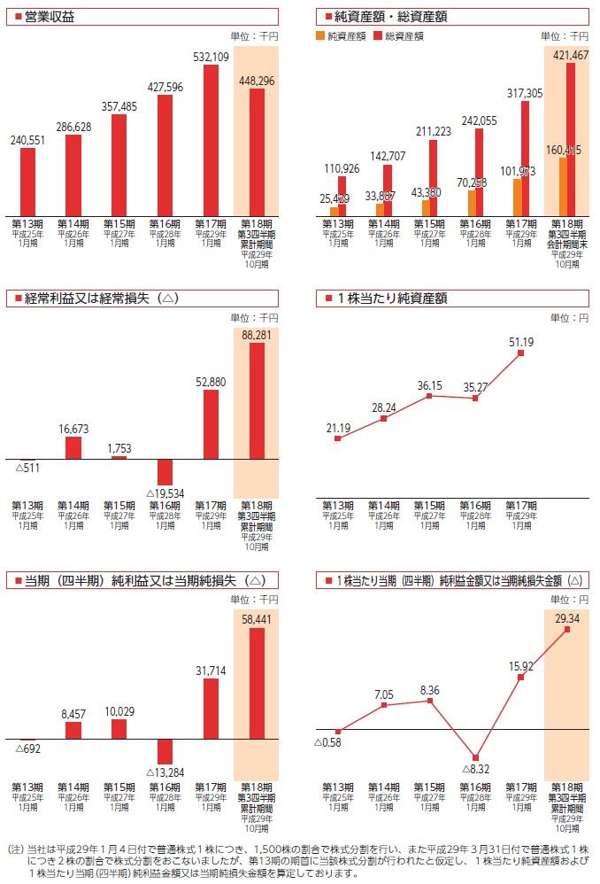 Mマートの経営指標グラフ