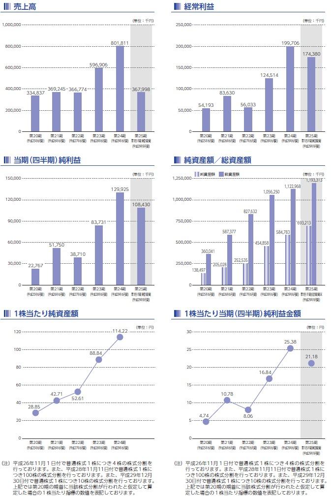 ジェイテックコーポレーションの経営指標グラフ