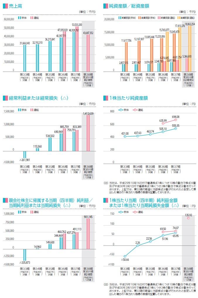 日総工産の経営指標グラフ