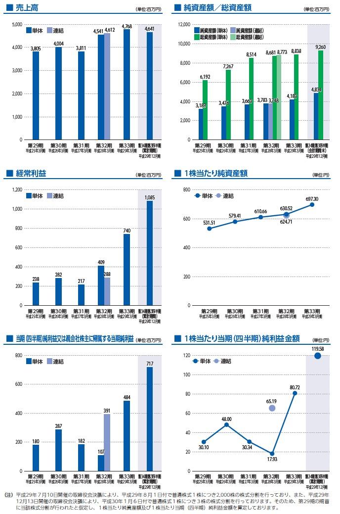 神戸天然物化学の経営指標グラフ