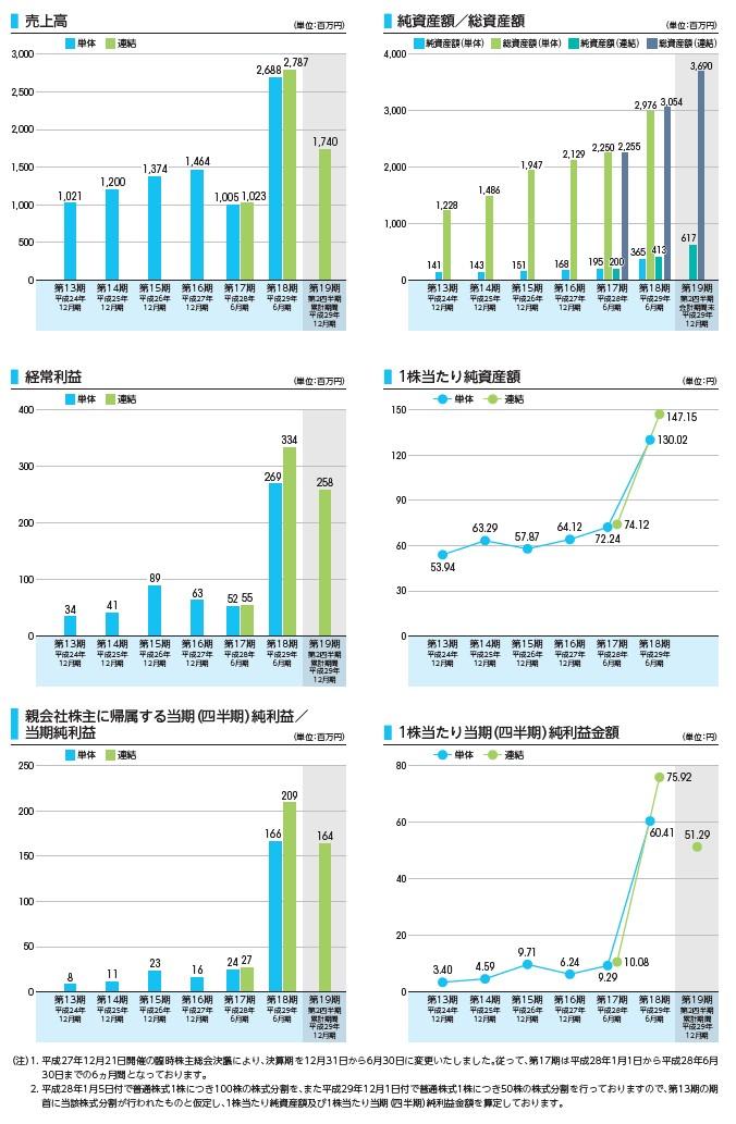 ファイバーゲートの経営指標グラフ