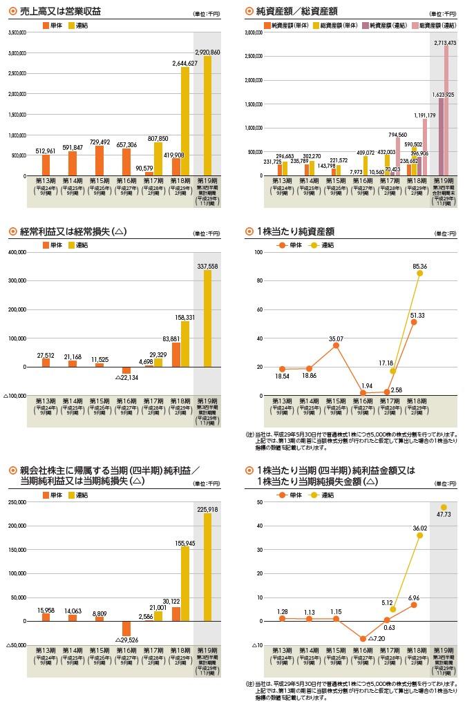 RPAホールディングスの経営指標グラフ