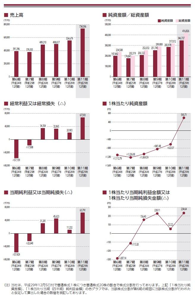 アジャイルメディア・ネットワークの経営指標グラフ